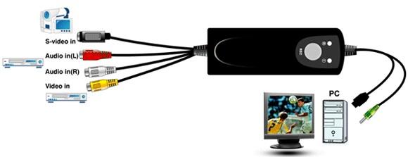 DVC-500 video inputs
